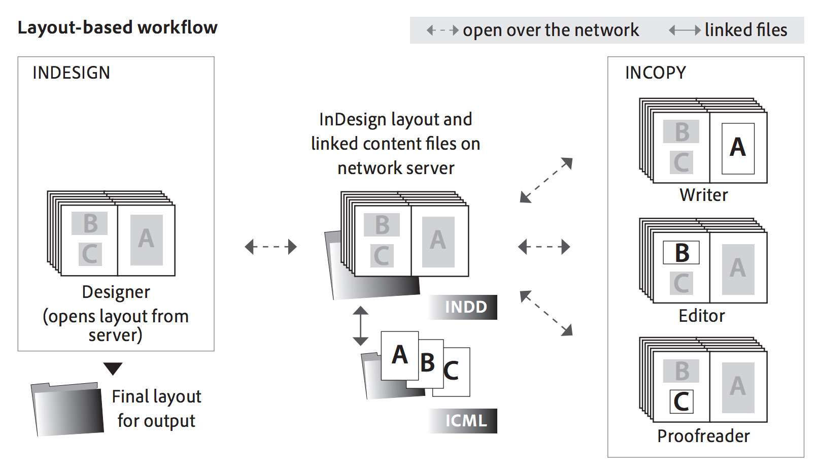 Adobe InCopy Collaborative Editorial Workflow